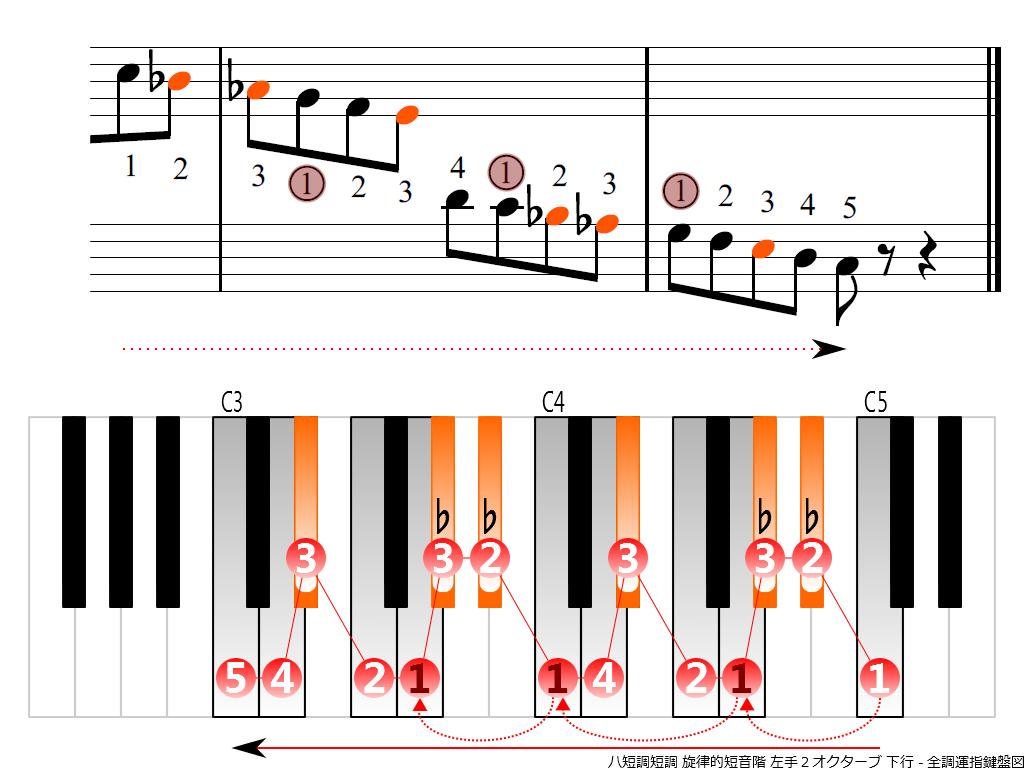 f4.-Cm-melodic-LH2-descending