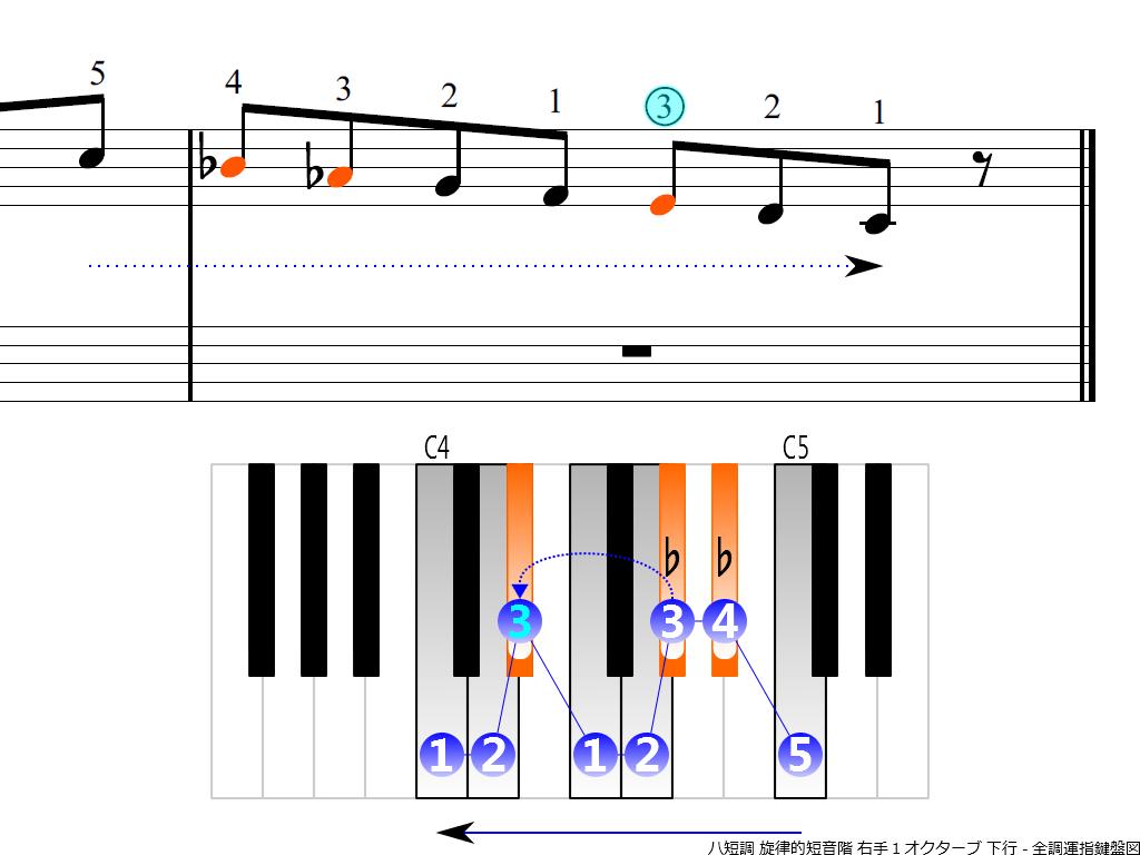 f4.-Cm-melodic-RH1-descending