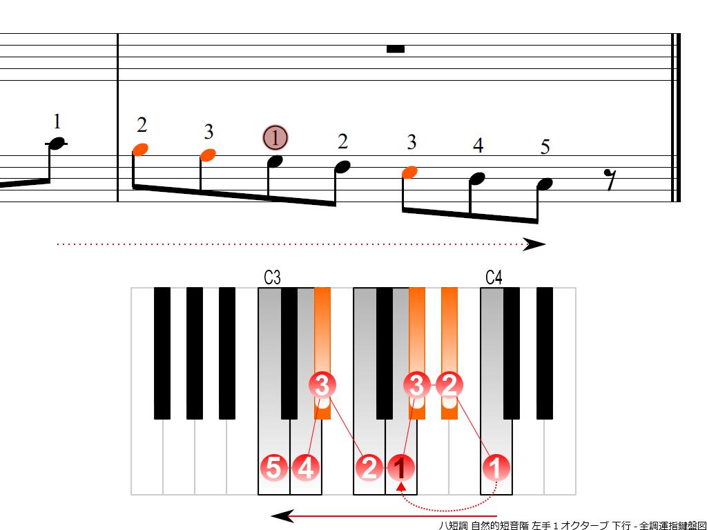 f4.-Cm-natural-LH1-descending