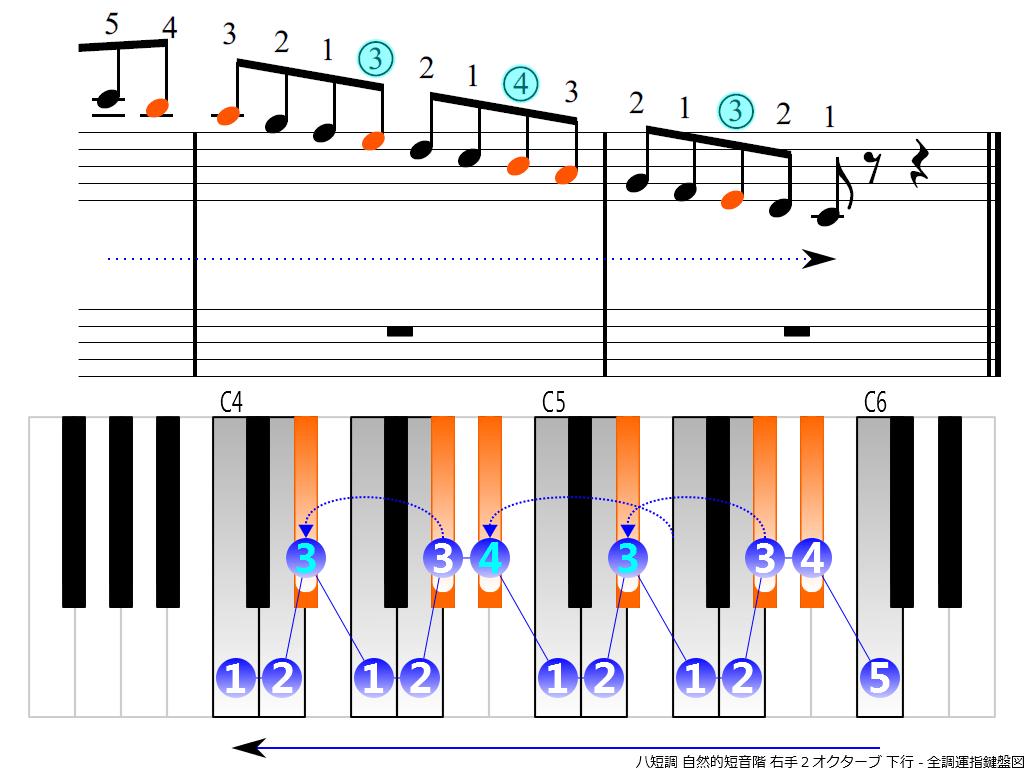 f4.-Cm-natural-RH2-descending