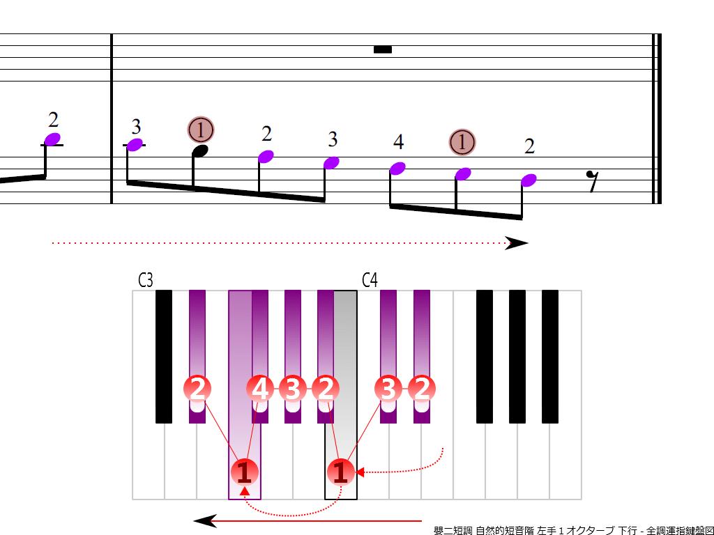 f4.-D-sharp-m-natural-LH1-descending