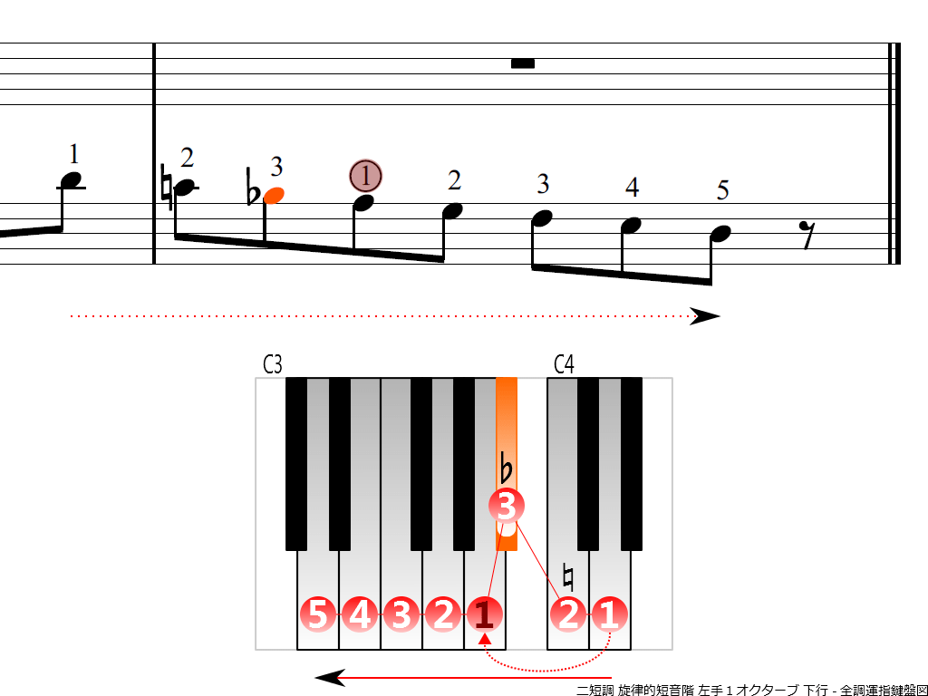 f4.-Dm-melodic-LH1-descending