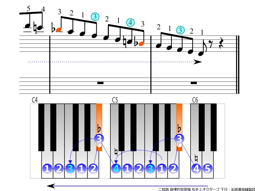 f4.-Dm-melodic-RH2-descending