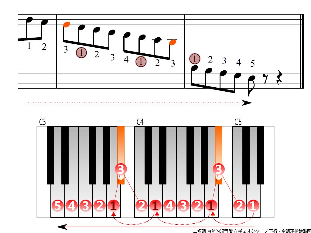 f4.-Dm-natural-LH2-descending