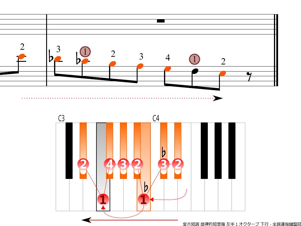 f4.-E-flat-m-melodic-LH1-descending