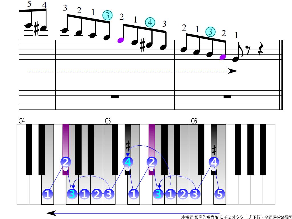 f4.-Em-harmonic-RH2-descending