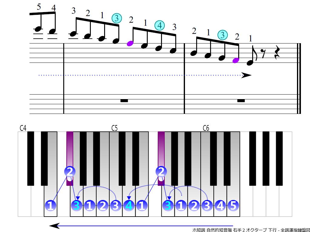 f4.-Em-natural-RH2-descending