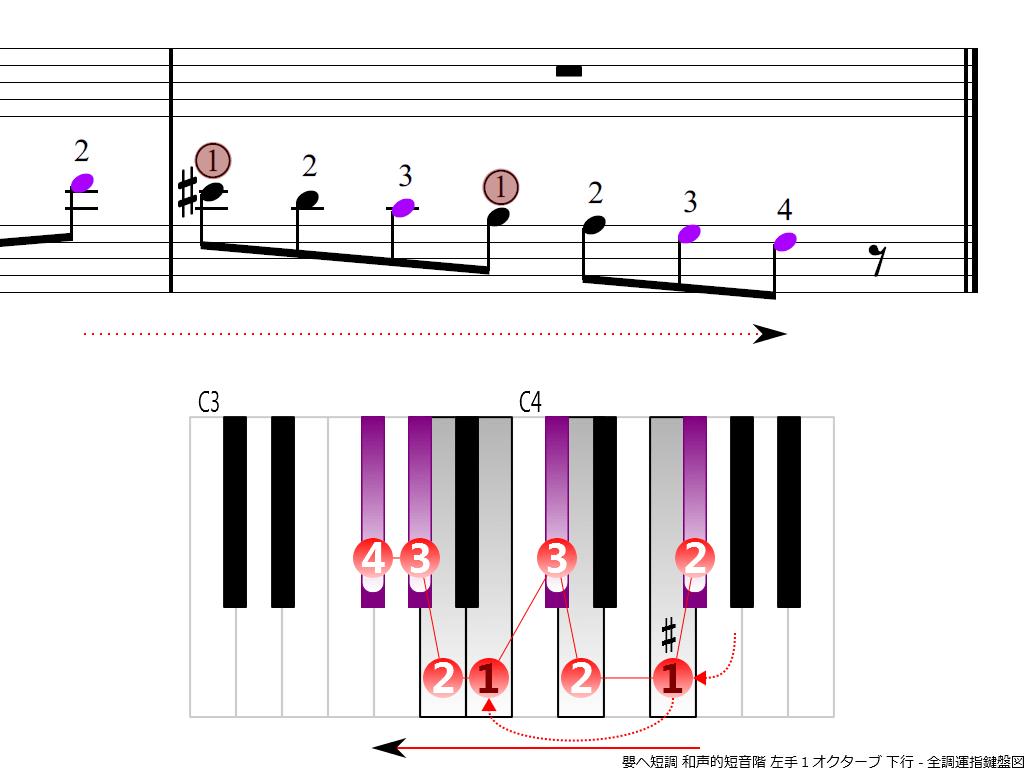 f4.-F-sharp-m-harmonic-LH1-descending