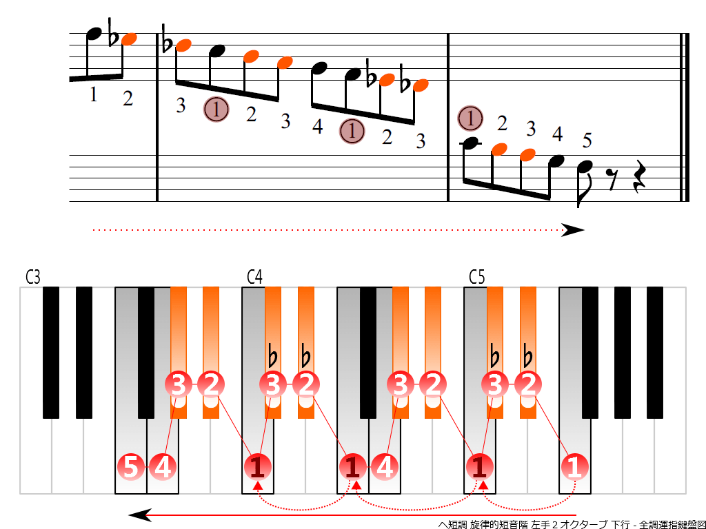f4.-Fm-melodic-LH2-descending
