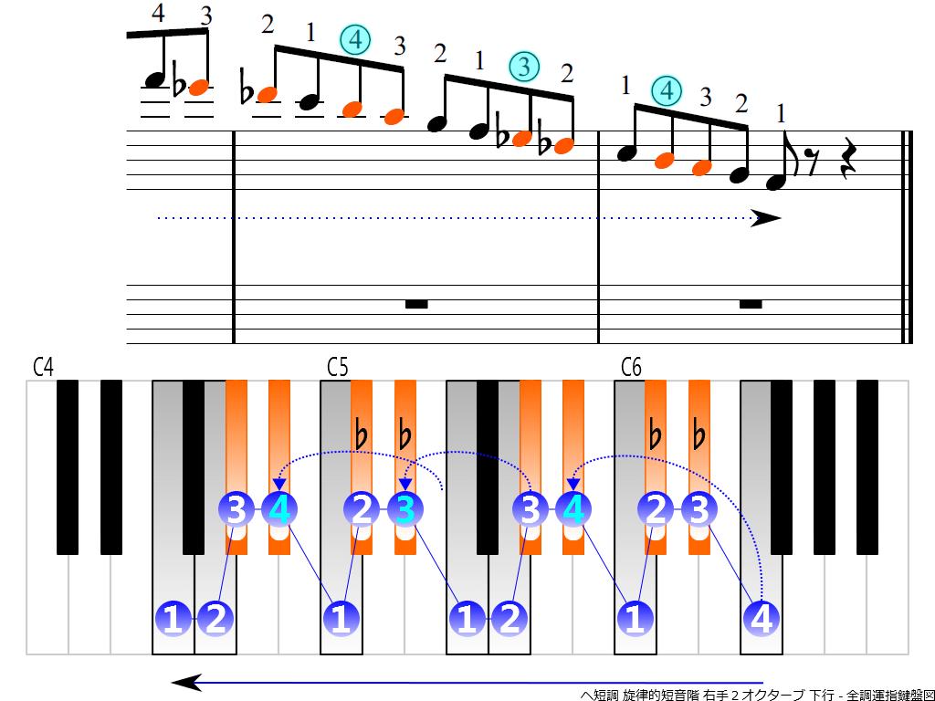 f4.-Fm-melodic-RH2-descending