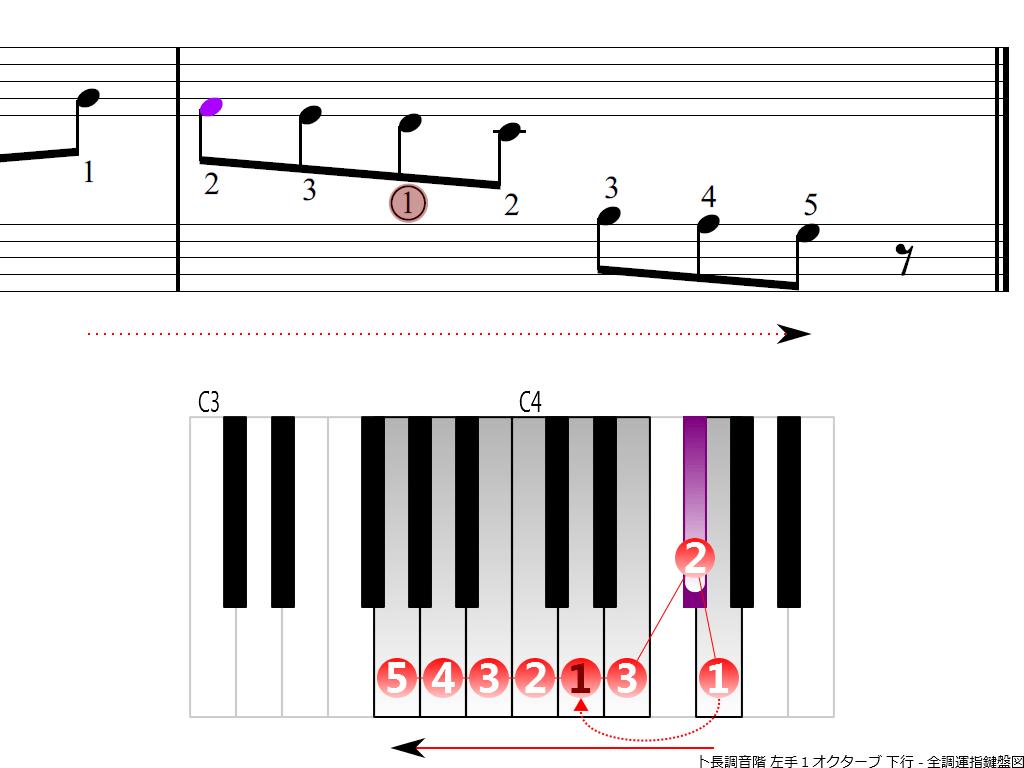 f4.-G-LH1-descending