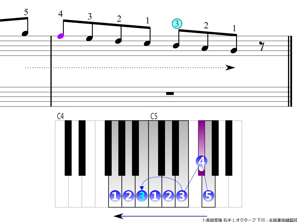 f4.-G-RH1-descending
