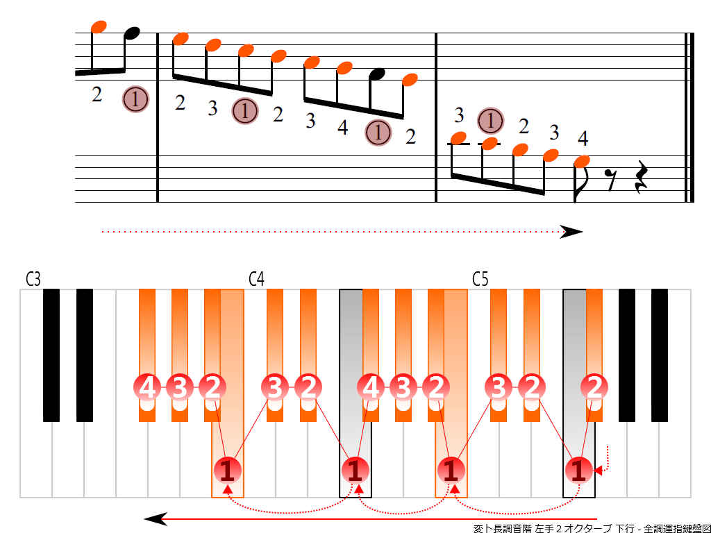 f4.-G-flat-LH2-descending