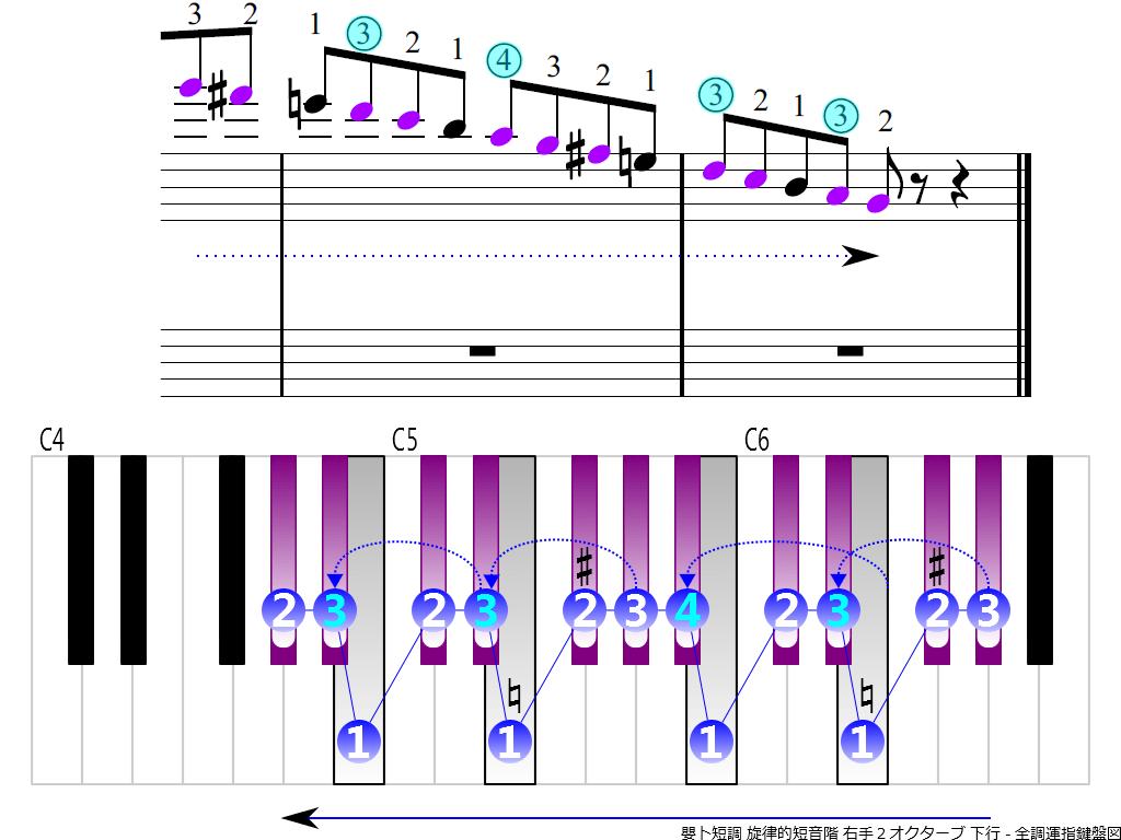 f4.-G-sharp-m-melodic-RH2-descending