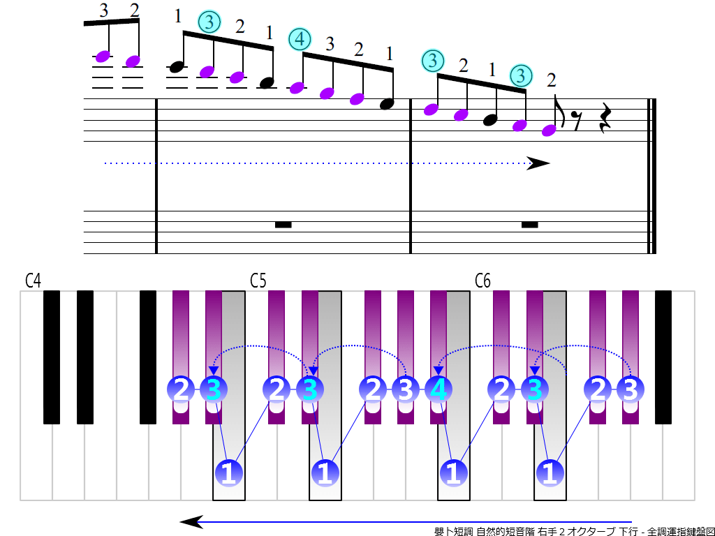 f4.-G-sharp-m-natural-RH2-descending