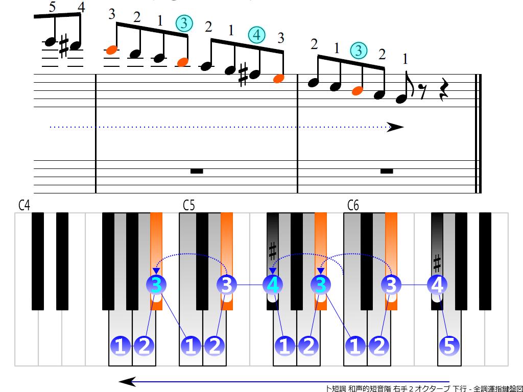 f4.-Gm-harmonic-RH2-descending