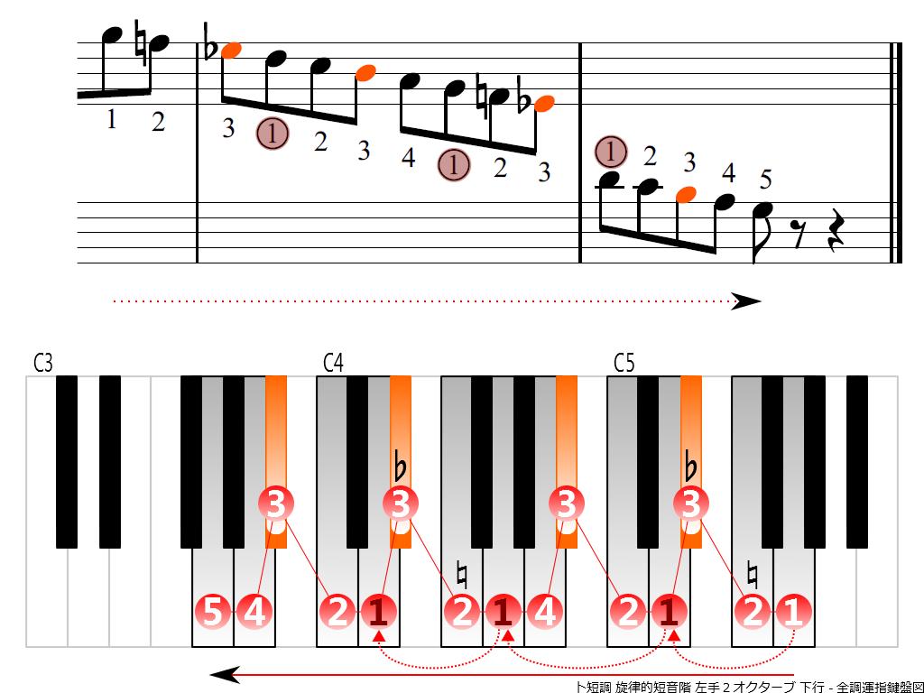 f4.-Gm-melodic-LH2-descending