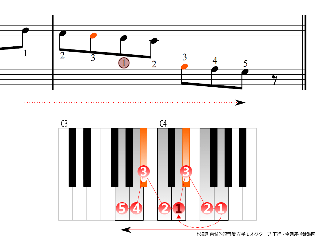 f4.-Gm-natural-LH1-descending