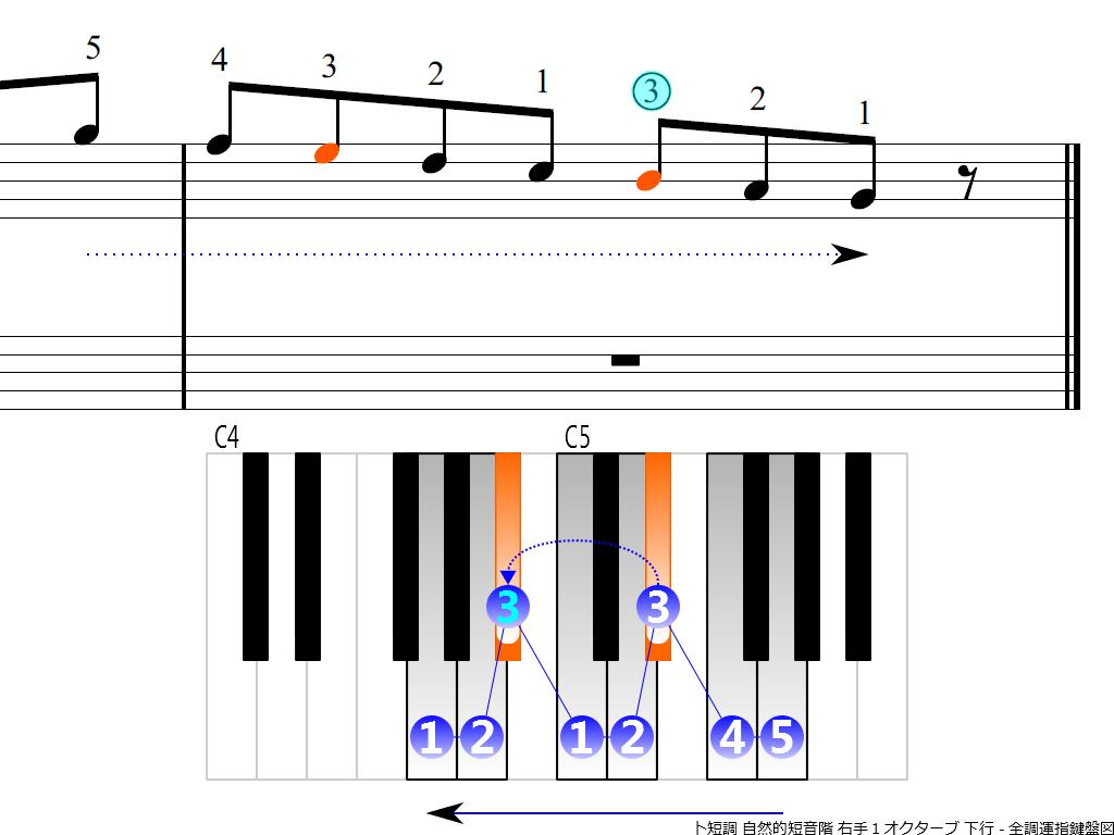 f4.-Gm-natural-RH1-descending