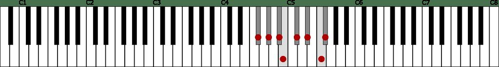 変ト長調音階(G♭メジャースケール)の鍵盤図