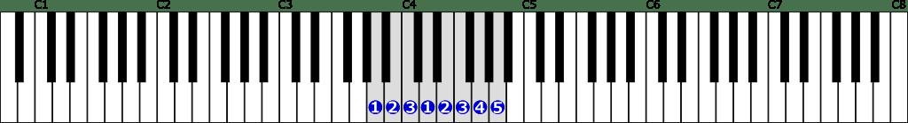 イ短調自然的短音階右手1オクターブの位置と指番号