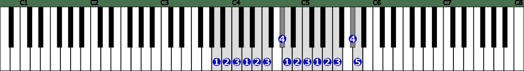 イ短調和声的短音階右手2オクターブの位置と指番号