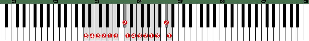 イ短調和声的短音階左手2オクターブの位置と指番号