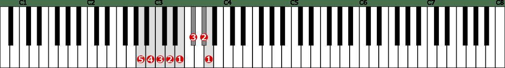 イ短調旋律的短音階左手1オクターブ上行の位置と指番号