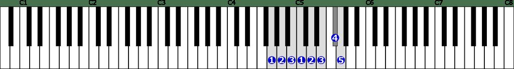 ト長調音階右手1オクターブの位置と指番号