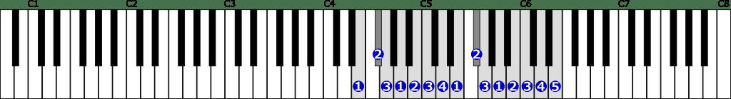 ホ短調自然的短音階右手2オクターブの位置と指番号