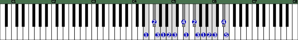 ホ短調和声的短音階右手2オクターブの位置と指番号