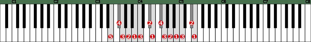 ホ短調和声的短音階左手2オクターブの位置と指番号