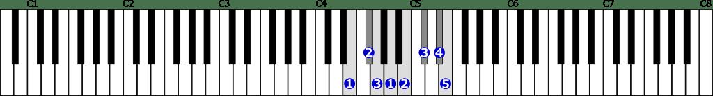 ホ短調旋律的短音階右手1オクターブ上行の位置と指番号