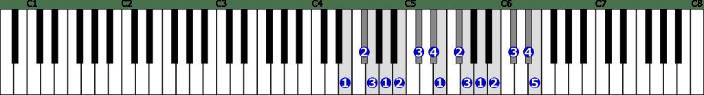 ホ短調旋律的短音階右手2オクターブ上行の位置と指番号