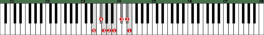 ホ短調旋律的短音階左手1オクターブ上行の位置と指番号