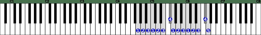 ト長調音階右手2オクターブの位置と指番号