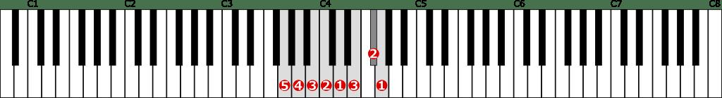 ト長調音階左手1オクターブの位置と指番号