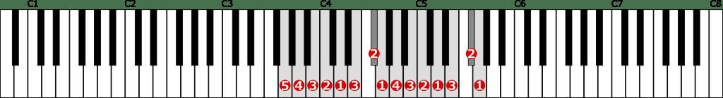 ト長調音階左手2オクターブの位置と指番号