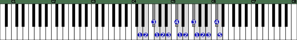 ニ長調音階右手2オクターブの位置と指番号