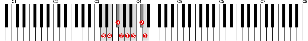 ニ長調音階左手1オクターブの位置と指番号