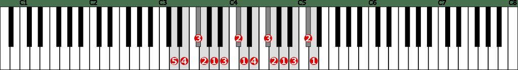 ニ長調音階左手2オクターブの位置と指番号