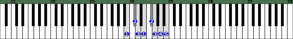 ロ短調自然的短音階右手1オクターブの位置と指番号