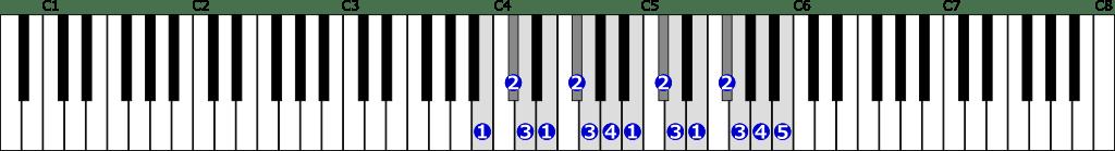 ロ短調自然的短音階右手2オクターブの位置と指番号