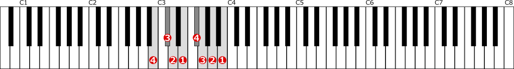 ロ短調自然的短音階左手1オクターブの位置と指番号