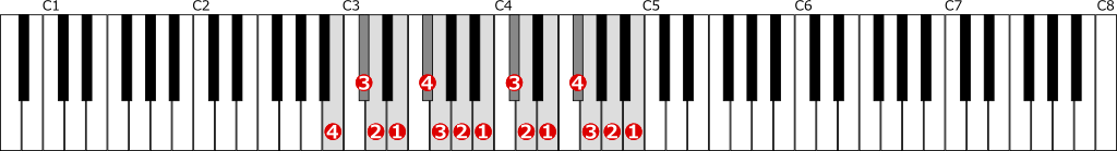 ロ短調自然的短音階左手2オクターブの位置と指番号