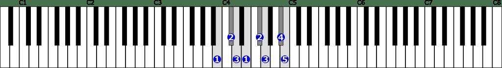 ロ短調和声的短音階右手1オクターブの位置と指番号