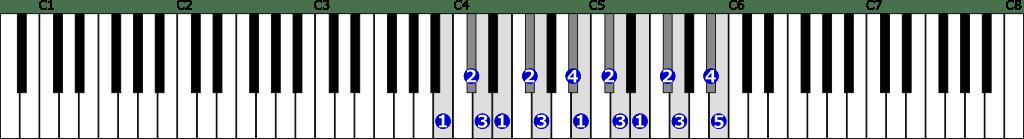 ロ短調和声的短音階右手2オクターブの位置と指番号