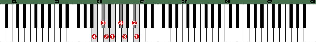 ロ短調和声的短音階左手1オクターブの位置と指番号