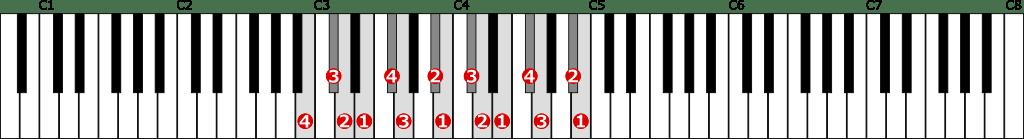 ロ短調和声的短音階左手2オクターブの位置と指番号