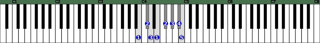 ロ短調旋律的短音階右手1オクターブ上行の位置と指番号